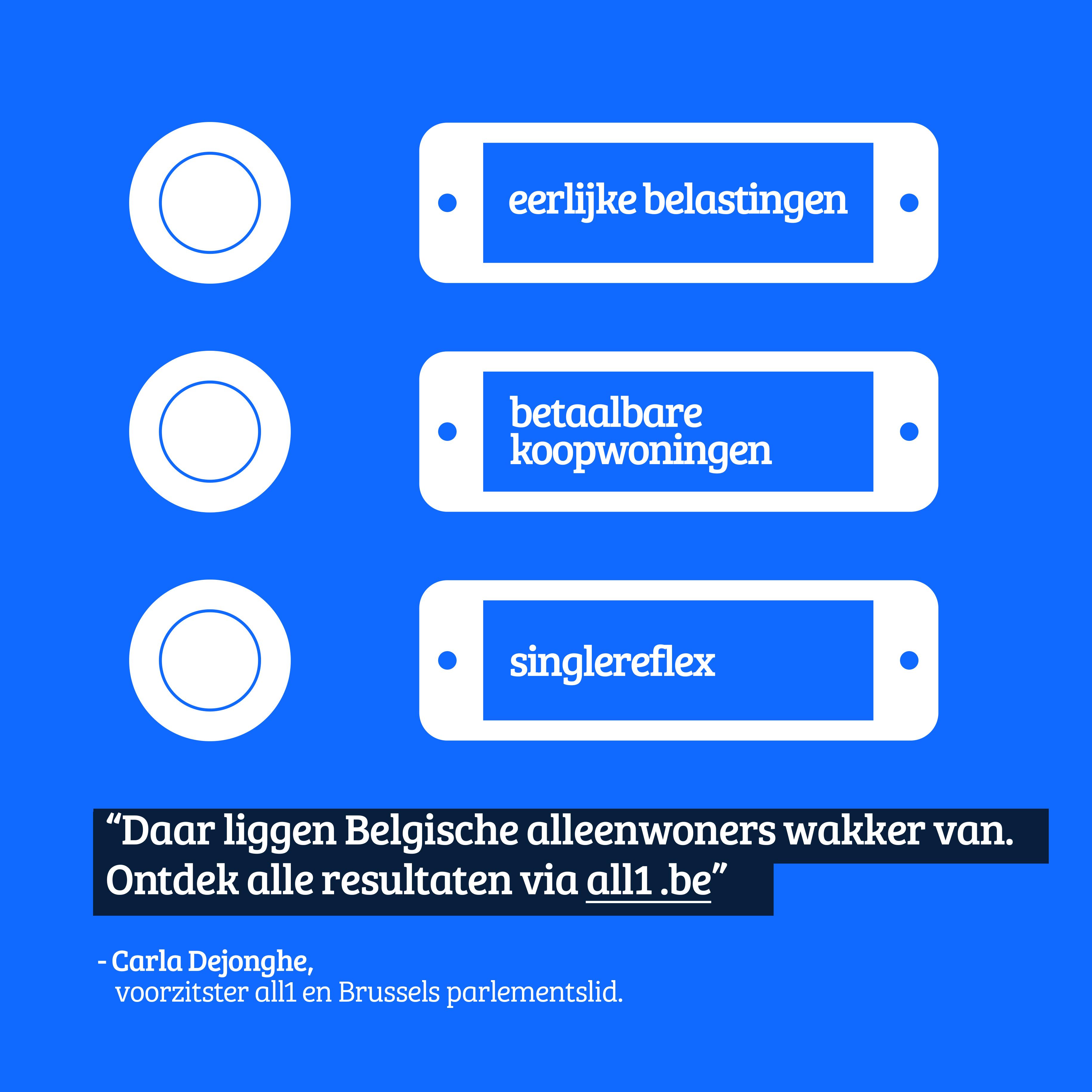 Belgische alleenwoners vragen eerlijkere belastingen en betaalbaardere woningen