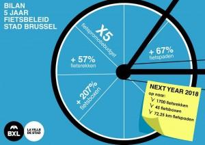 Stad Brussel op weg naar 70 km fietspaden