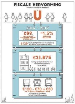 "Begroting in evenwicht en grootse fiscale hervorming: ""Alle Brusselaars winnen"""