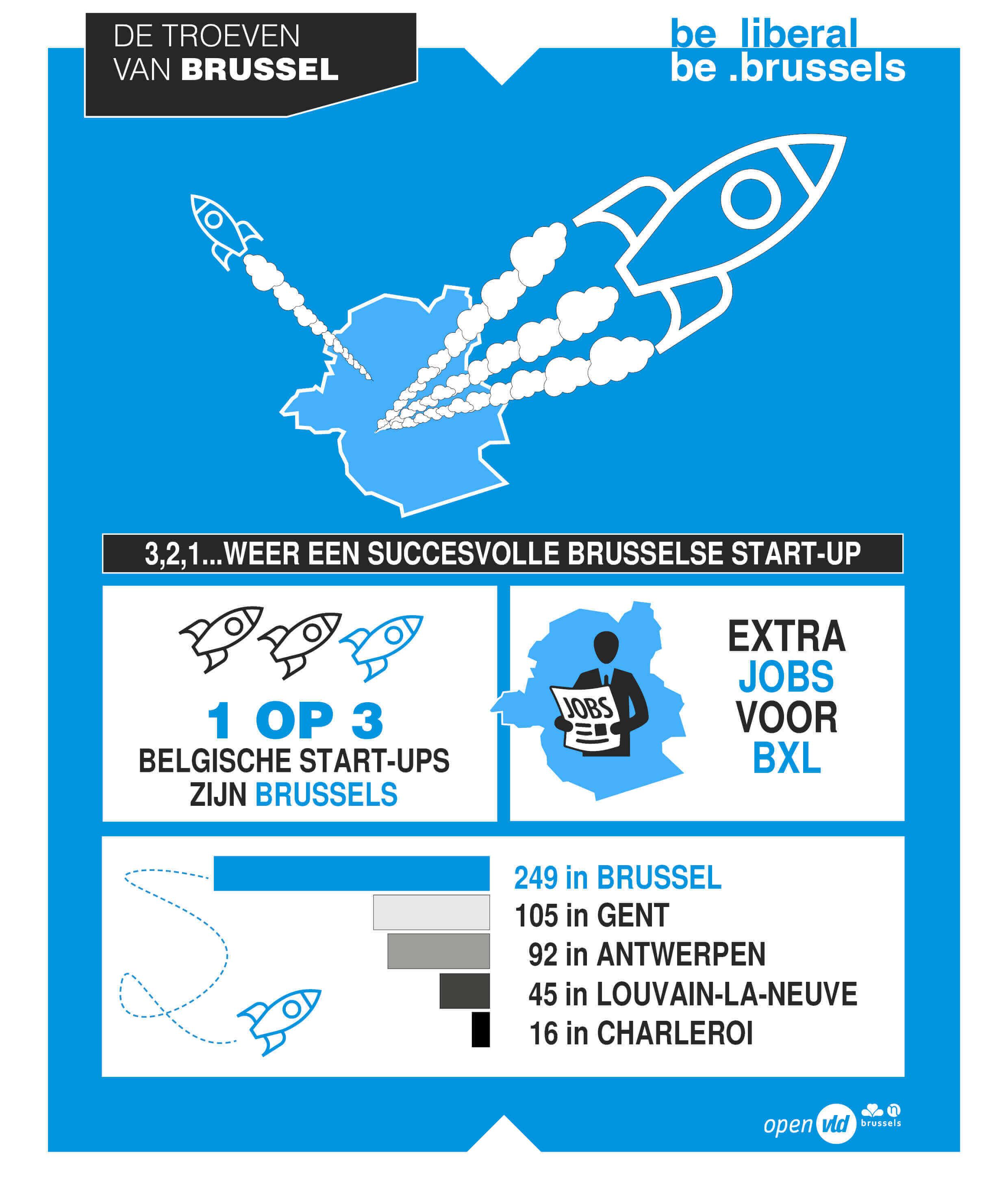 Brussel is koploper qua start-ups